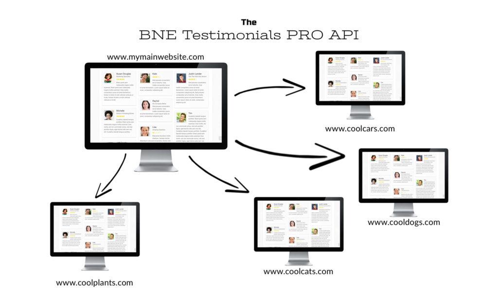 BNE Testimonials API Diagram